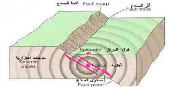 Photo of أين تحدث الزلازل