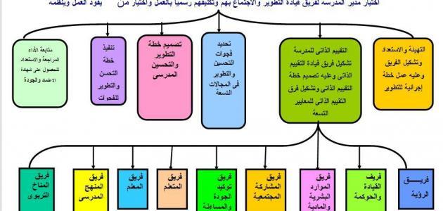 Photo of مفهوم الجودة الشاملة في التعليم