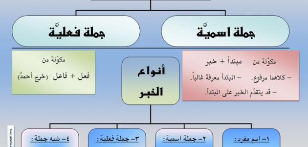 Photo of ما هى مكونات الجملة الإسمية